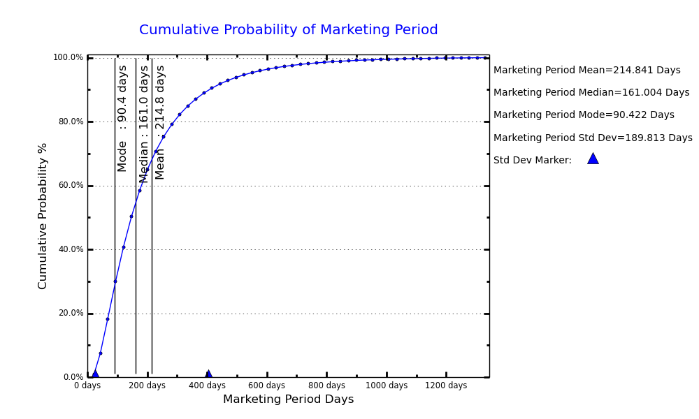 marketing_period_graph