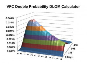 double-probability-dlom-calculator